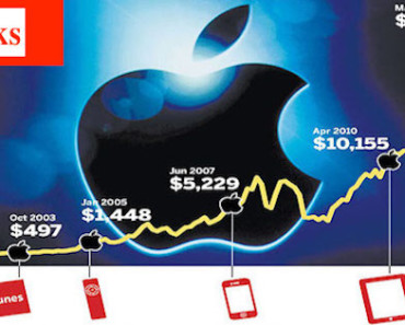 How to buy Apple Google & Amazon stocks online